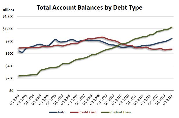 balance-by-debt-type-Fed-Q3-2013