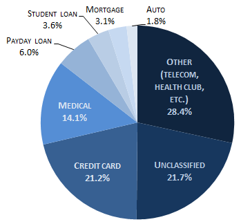 collection-complaints-by-debt-type-august-2014