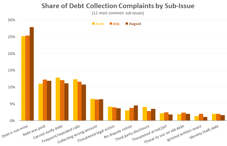 collection-complaints-by-sub-issue-august-2014