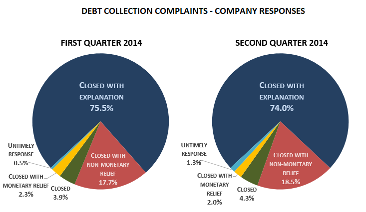 collection-complaints-company-response-Q1-2014-vs-Q2