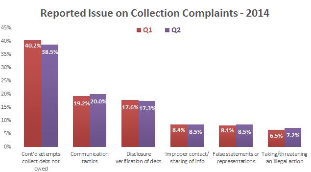 collection-complaints-issue-Q1-2014-vs-Q2