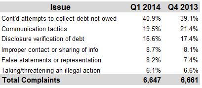 collection-complaints-issue-Q1-2014-vs-Q4-2013