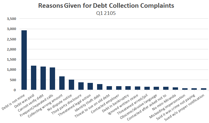 collection-complaints-sub-issue-Q1-2015