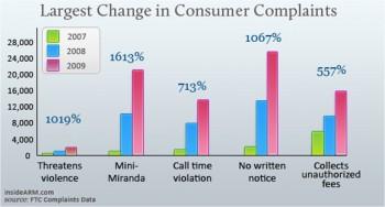 Largest Change in Consumer Complaints