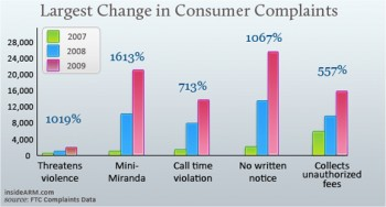 Largest Change in Consumer Complaints