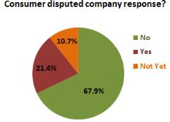 consumer-dispute-CFPB