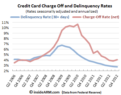 credit-card-chargeoffs-and-delinquencies-Fed-Q4-2012