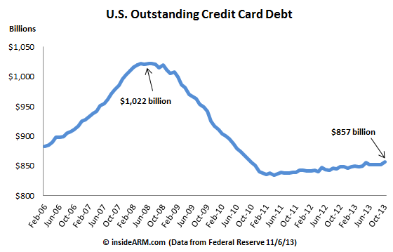 credit-card-debt-Fed-G19-October-2013
