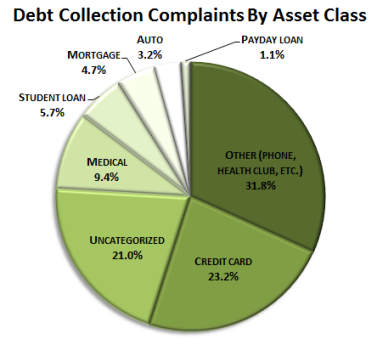debt-collection-complaints-by-asset-class