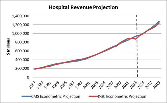hospital-revenue-projection