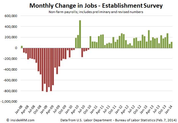 job-gains-Jan-2014-BLS-Labor-Department