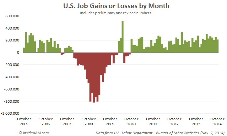 jobs-gains-labor-department-october-2014