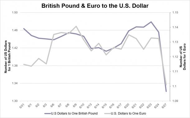 Kaulkin Brexit chart 6.28.16