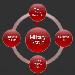 military-scrub-service