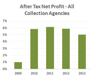 net-profit-all-agencies-2013