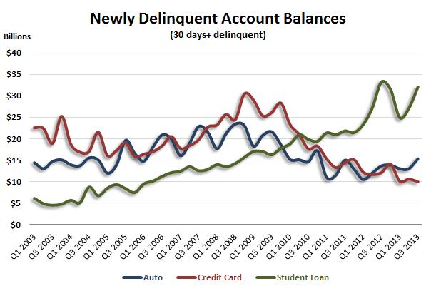 newly-delinquent-account-balances-Fed-Q3-1213