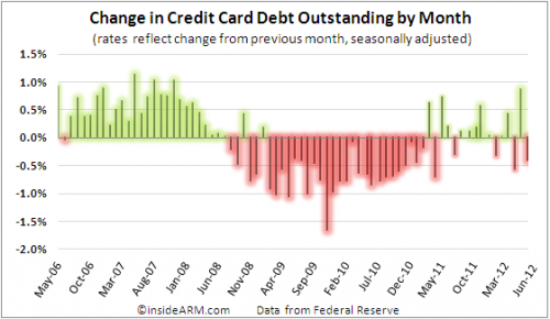 outstanding-credit-card-balances-Jun12