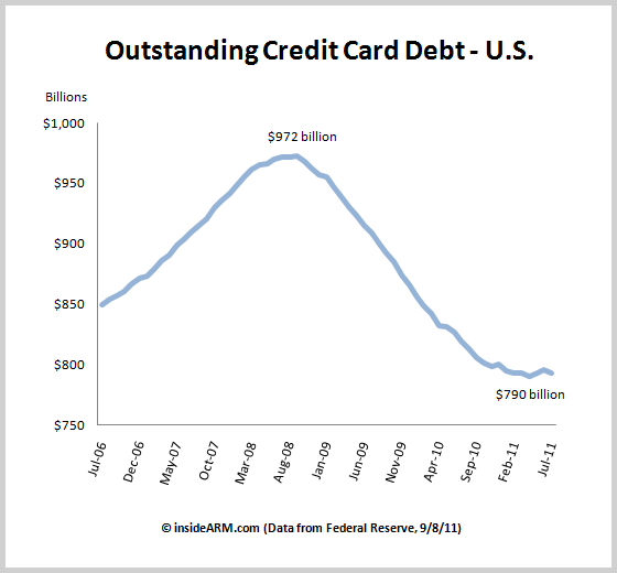 credit card amortization