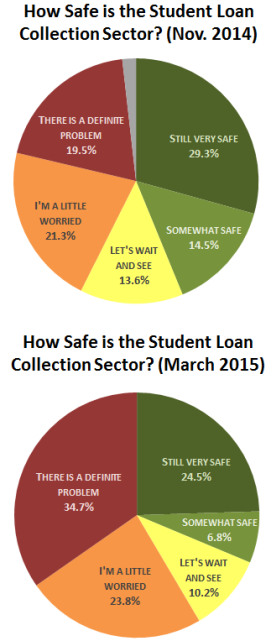 student-loan-market-safety-poll-march-2015