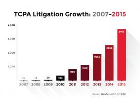 tcpa litigation chart