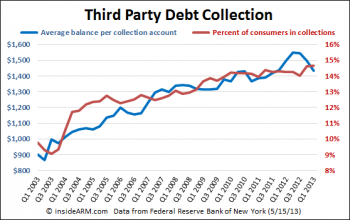 Americans with an Account in Third Party Collections Hits All-Time High…Again