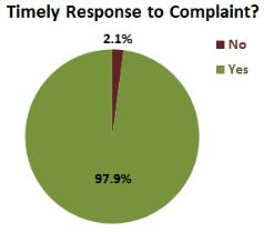 timely-response-CFPB