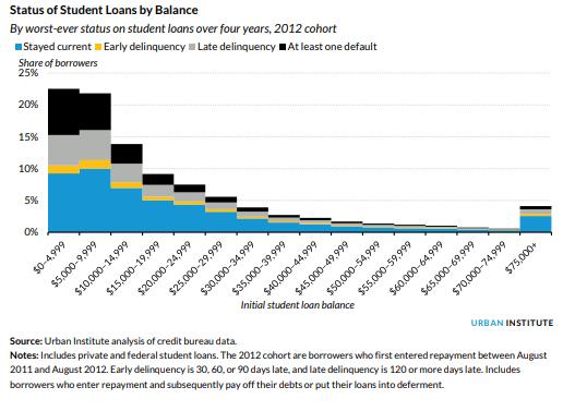 Urban Ins Ute Report Loan Status By Balance