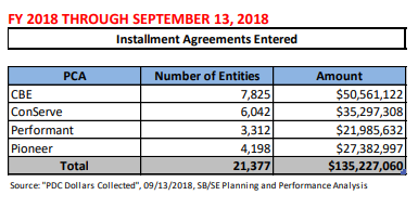 IRS Q3 FY2018 PDC Report - Installment Agreements