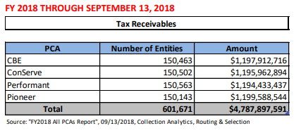 IRS Q3 FY2018 PDC Report - PCA Placements
